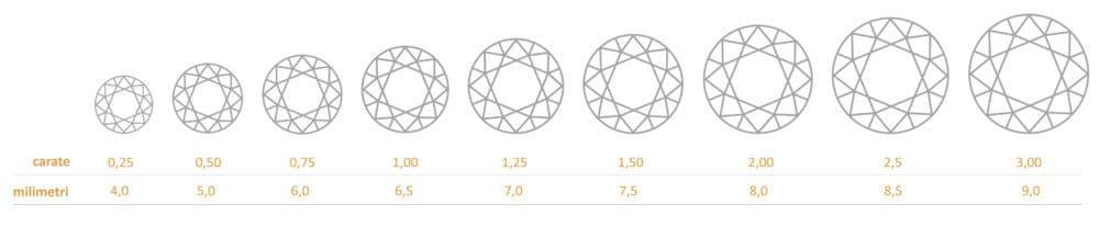 greutate diamant
