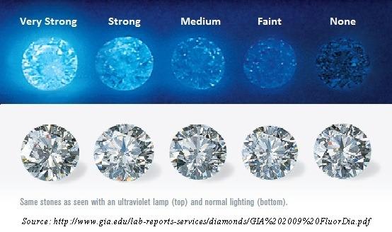 fluorescenta diamantului